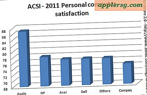 Apple Customer Satisfaction Rating zu allen Zeiten hoch, dominiert PC-Industrie